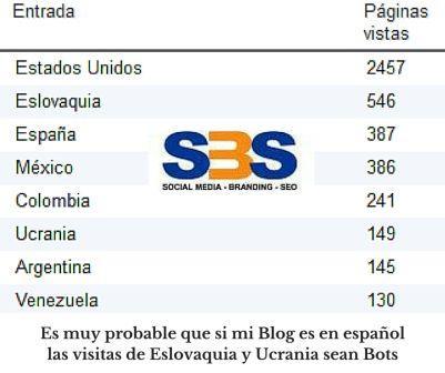 Es muy probable que si mi Blog es en español las visitas de Eslovaquia y Ucrania sean Bots