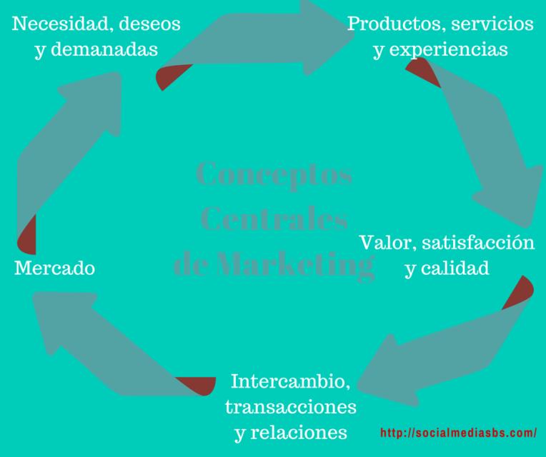 Intercambio y Transacciones – Social Media SBS